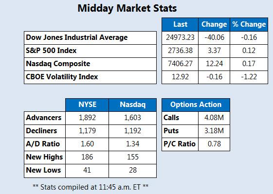 Midday Market Stats May 22