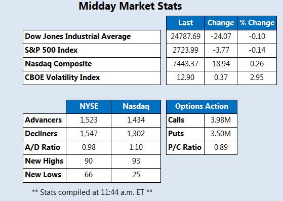 Midday Market Stats May 24