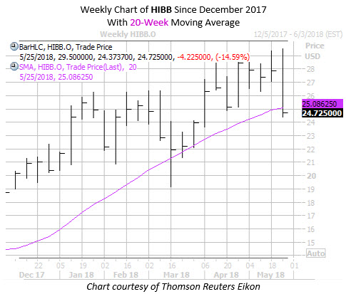 Real Weekly Chart of HIBB with 20MA