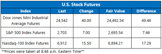 Stock Futures Chart May 10