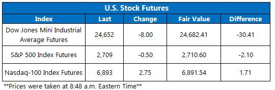 Stock Futures Chart May 16