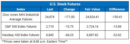 Stock Futures Chart May 23