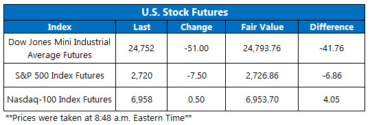Stock Futures Chart May 25