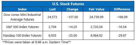 Stock Futures Chart May 29