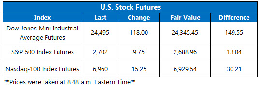 Stock Futures Chart May 30