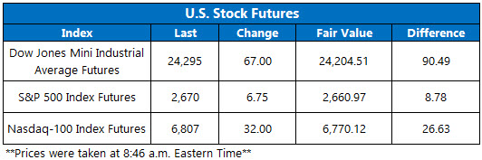 Stock Futures Chart May 7