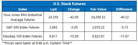 Stock Futures Chart May 8