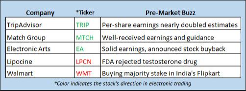 Stock Futures Chart May 9