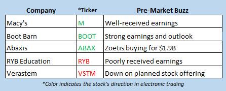 stock market news may 16