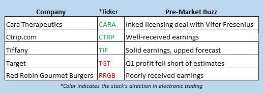 stock market news may 23