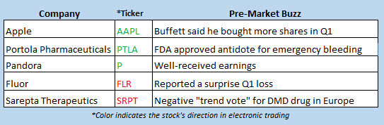 stock market news may 4