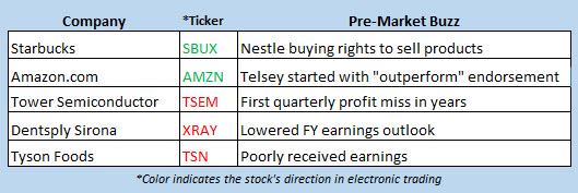stock market news may 7