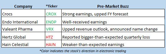stock market news may 8