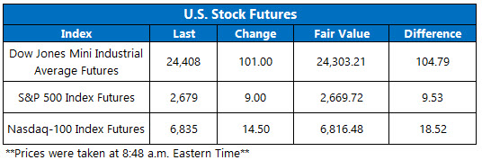 US Stock Futures Chart May 9