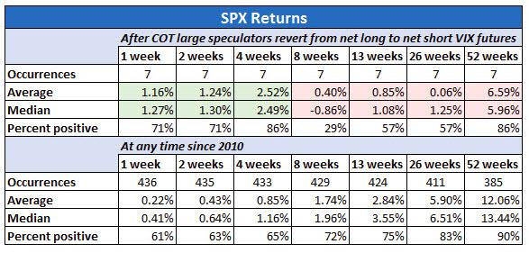 SPX returns after CoT VIX revert