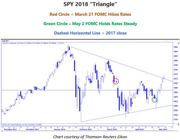 SPY 2018 triangle