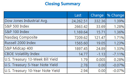 closing index summary may 4