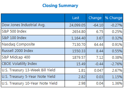 Closing Indexes May 1