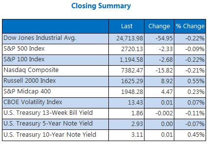 Closing Indexes May 17