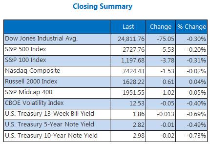 Closing Indexes May 24