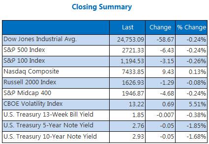 Closing Indexes May 25