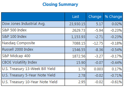 Closing Indexes May 3