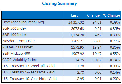 Closing Indexes May 7