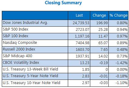 Closing Indexes Summary May 10