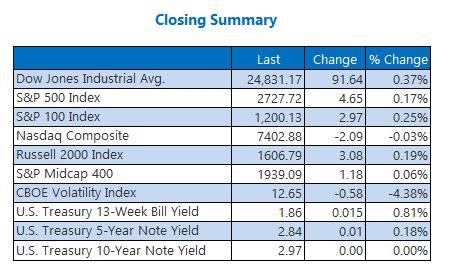 Closing Indexes Summary May 11