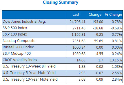 Closing Indexes Summary May 15