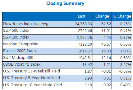 Closing Indexes Summary May 16