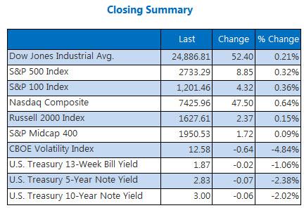 Closing Indexes Summary May 23