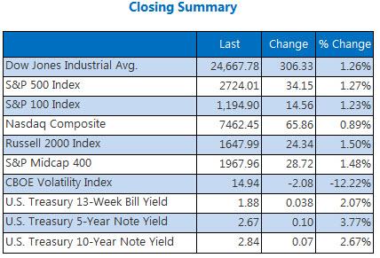 Closing Indexes Summary May 30