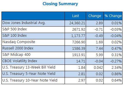 Closing Indexes Summary May 8