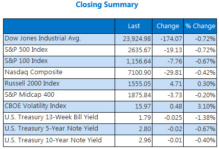Closing Summary Indexes May 2