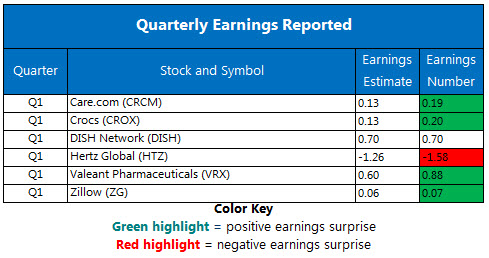 Coroprate Earnings Chart May 8