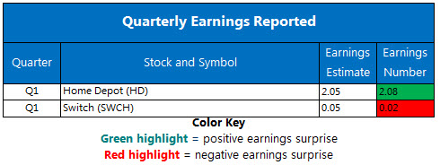 Corporate Earnings Chart May 15