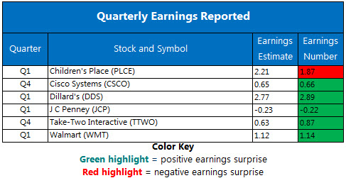 Corporate Earnings Chart May 17