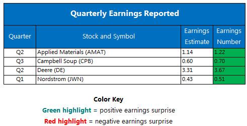 Corporate Earnings Chart May 18