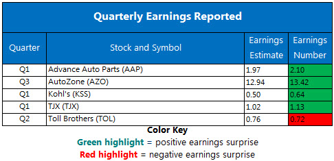 Corporate Earnings Chart May 22
