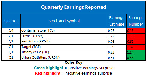 Corporate Earnings Chart May 23