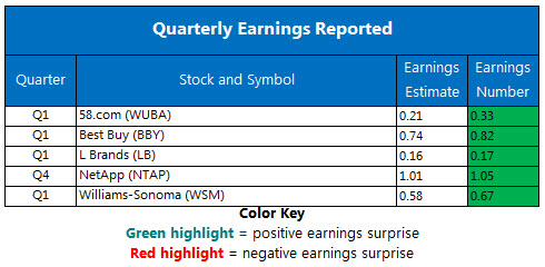 Corporate Earnings Chart May 24