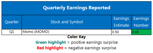 Corporate Earnings Chart May 29
