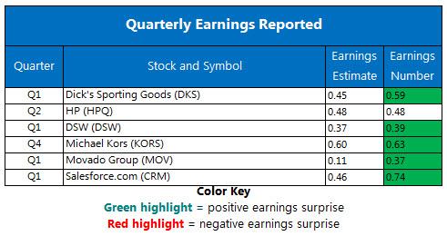 Corporate Earnings Chart May 30