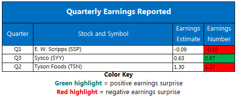 Corporate Earnings Chart May 7