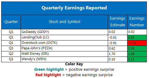 Corporate Earnings Chart May 9
