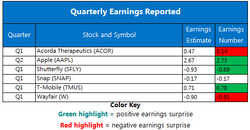 Corporate Earnings May 2