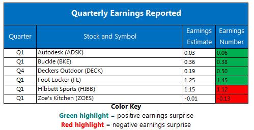Corporate Earninings Chart May 25