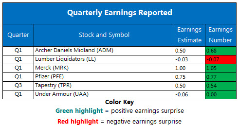 Earnings Chat May 1