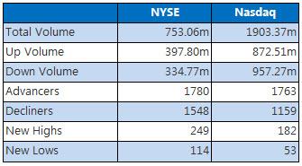 NYSE and Nasdaq May 17
